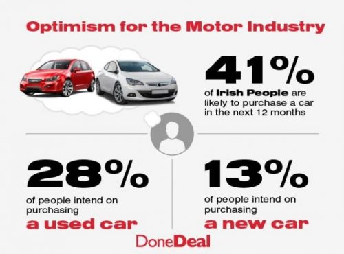 Optimism for the motor industry as car purchasing plans remain strong